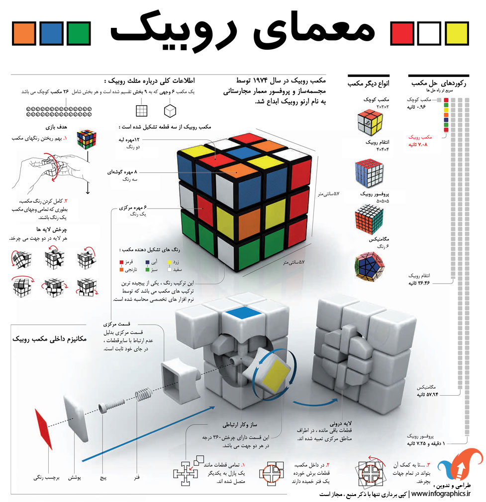 اینفوگرافیک فارسی آموزش مکعب روبیک