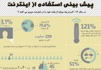 1329809840_internet_usage_predictions-infographic_s