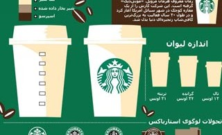 1330287325_starbucks-infographic_s