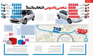 1333090283_public-or-personal-transportation-infographic_s