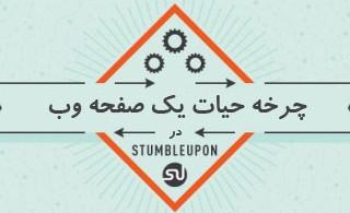 1334505621_stubleupon_infographic_s
