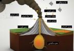 1335113885_volcano-infographic_s