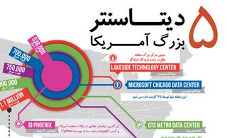 1338446375_5-top-data-centers_infographic_s