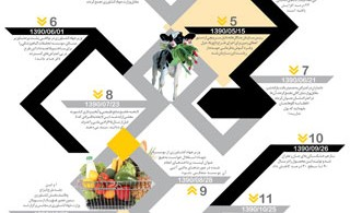 1339132817_agriculture_timeline_s
