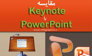 1346869485_keynote-vs-ppt-infographic-s
