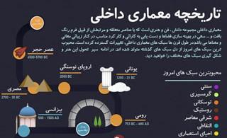 1355923602_history-of-interior-design-infographic_s