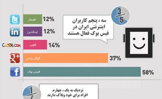 1362641565_iran-web-social-media-infographic_s