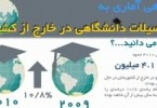 1382796091_highereduabroad_infographics.ir_254_134