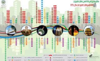 1354508881_mashad-municipality-infographic_s