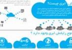 1387617718_sepehrclouding_infographics.ir_254_134