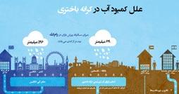 1390210953_waterinpalestine_infographics.ir_254_134