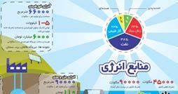 1394456832_energysource_infographics.ir_254_134