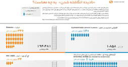 1400067815_papers_disease_infographics.ir_254_134