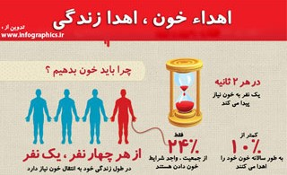 1343553657_blood-infographic_s