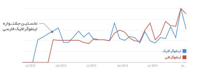 روند محبوبیت دو واژه اینفوگرافیک و اینفوگرافی - Google Trends