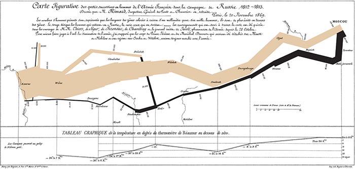 Minard-infographic