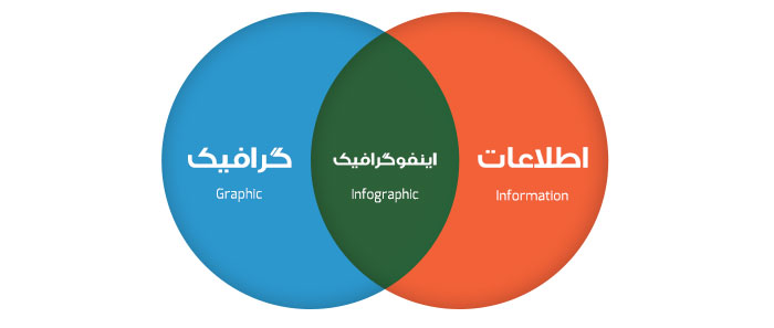 venn-information-graphic