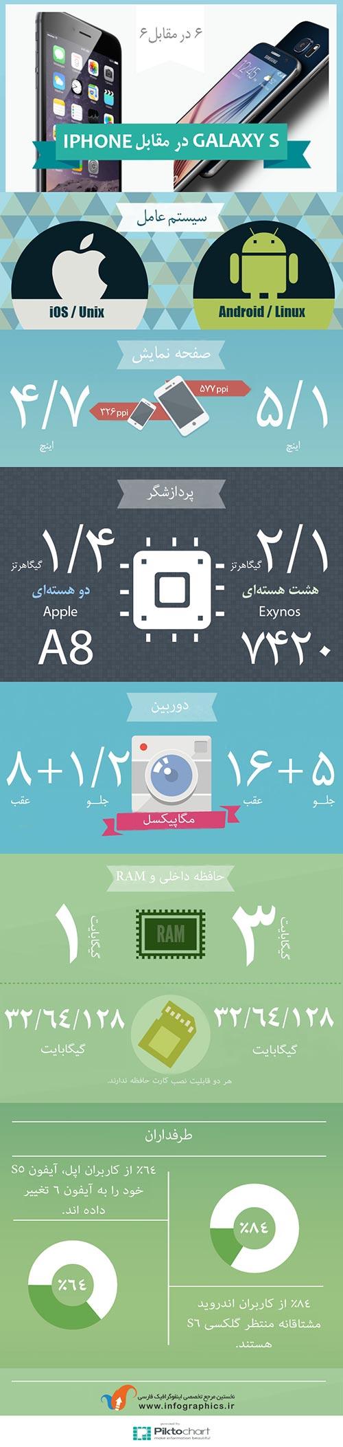 مقایسه آیفون 6 و گلکسی S6