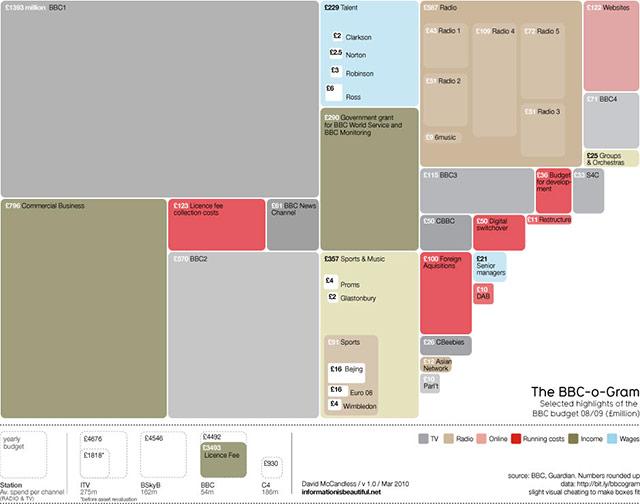 نقشه درختی، یک تصویر کلی از مقایسه میان پارامترهای مختلف ارائه میکند.
