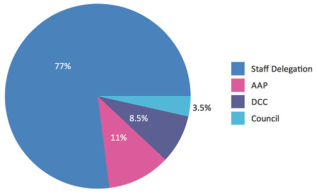 نمودارهای دایرهای از پرکاربردترین نمودارها برای نمایش مقادیر درصدی است.