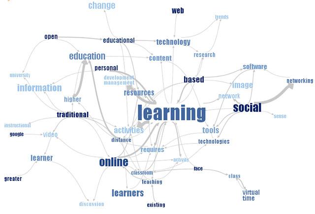 دیاگرام شبکه اصطلاحات، برای بیان ارتباط میان واژگان در مفاهیم عمیق و پیچیده کاربرد دارد.