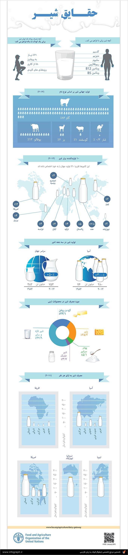 اینفوگرافیک حقایق شیر