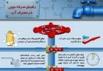 اینفوگرافیک راه های صرفه جویی در مصرف آب