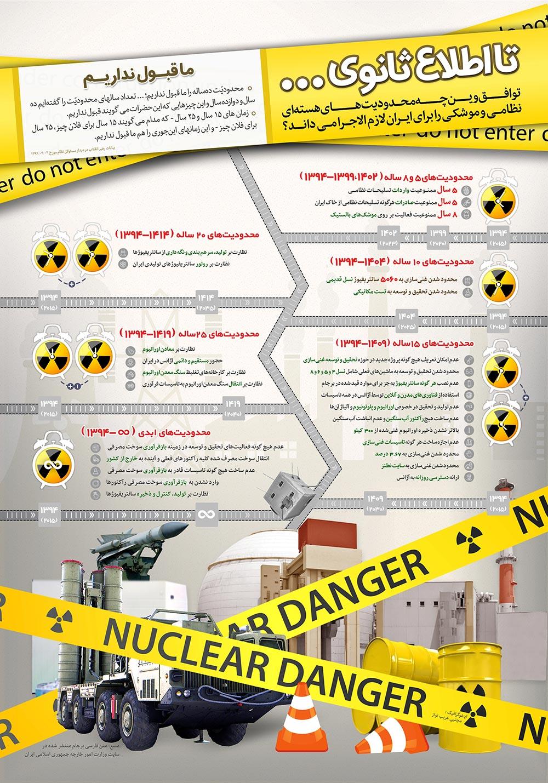 محدودیت های هسته ای در توافق وین