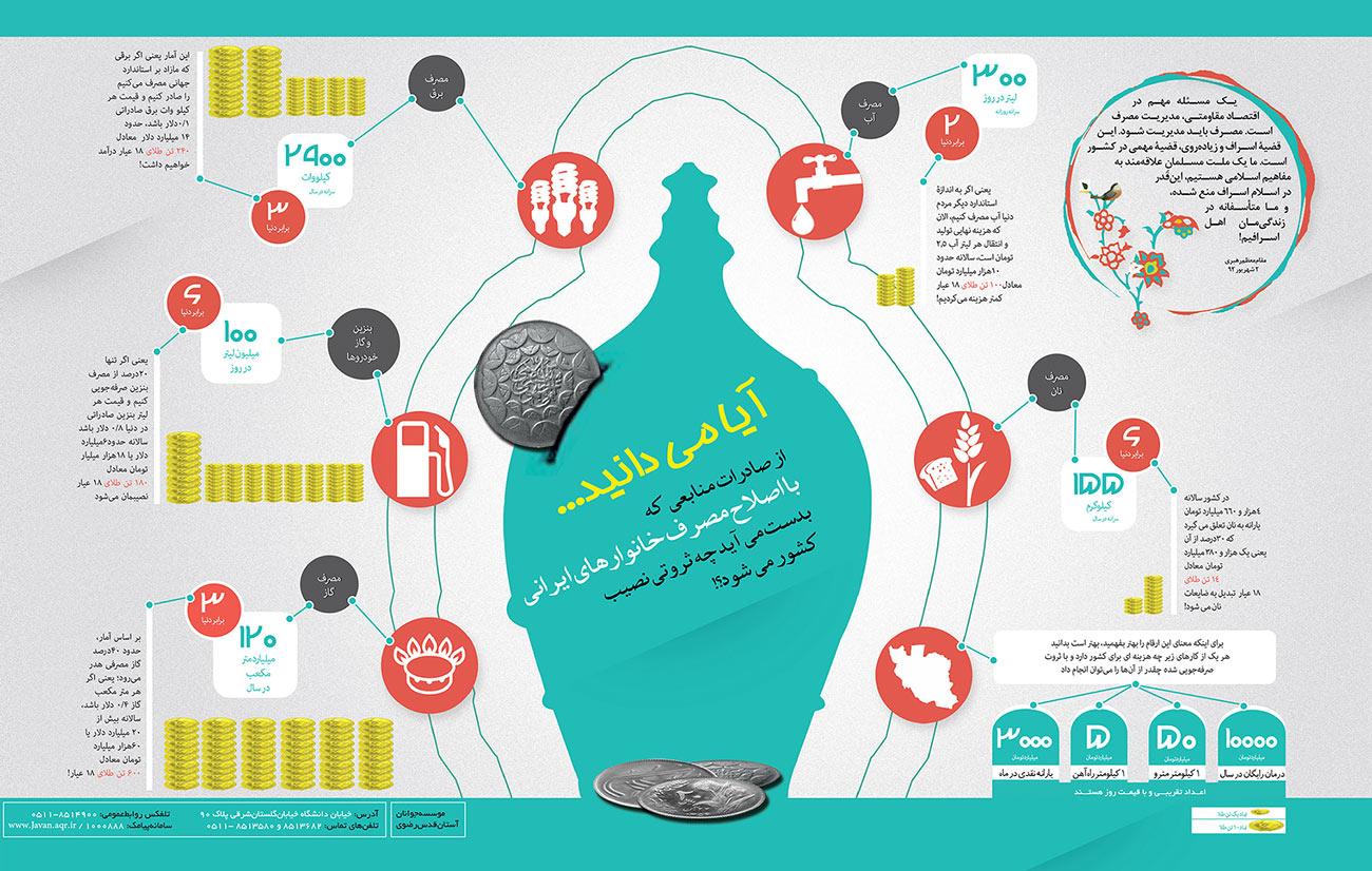 اصلاح مصرف خانوارهای ایرانی