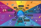 اینفوگرافیک کالبدشکافی پیادهسازی پروژه ERP