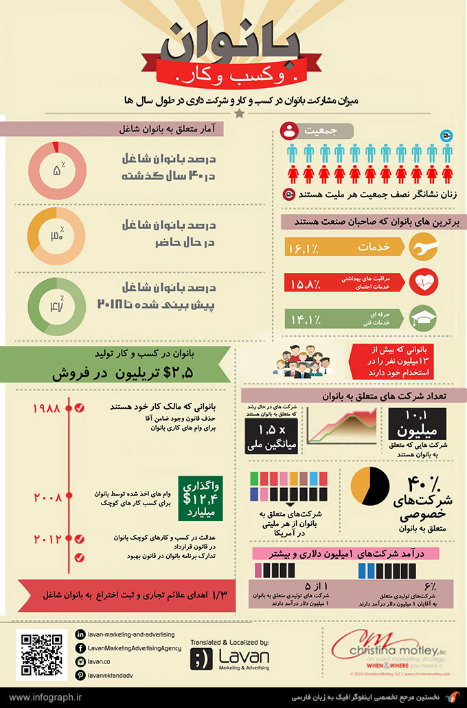 اینفوگرافیک زنان و کسب و کار