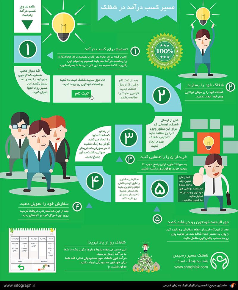 http://infographics.ir/wp-content/uploads/2015/12/shoghlak_steps_infographic.jpg