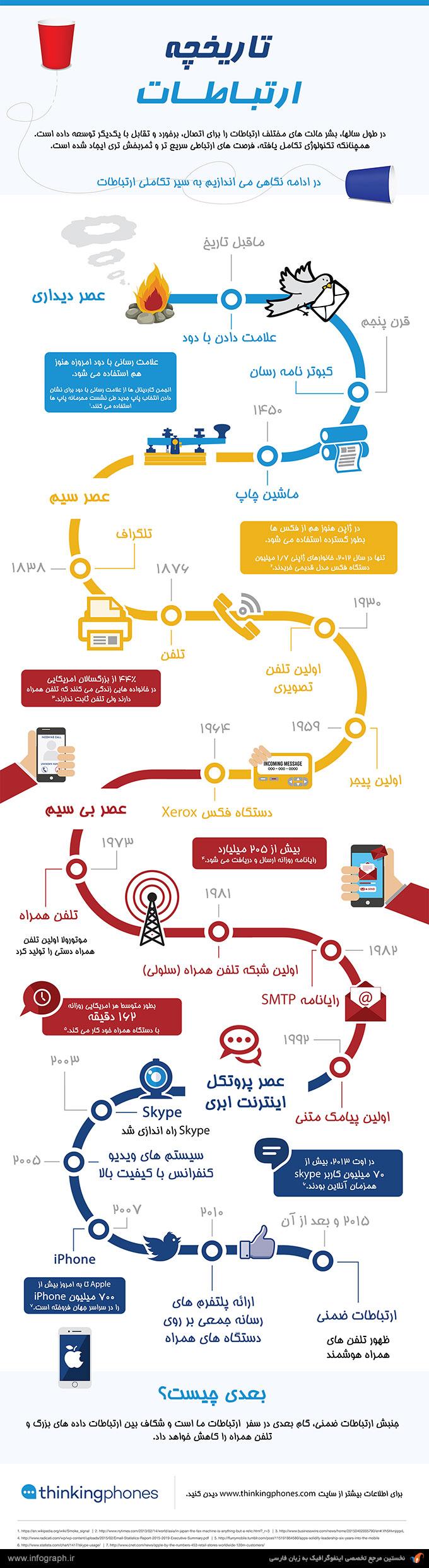 اینفوگرافیک تاریخچه ارتباطات