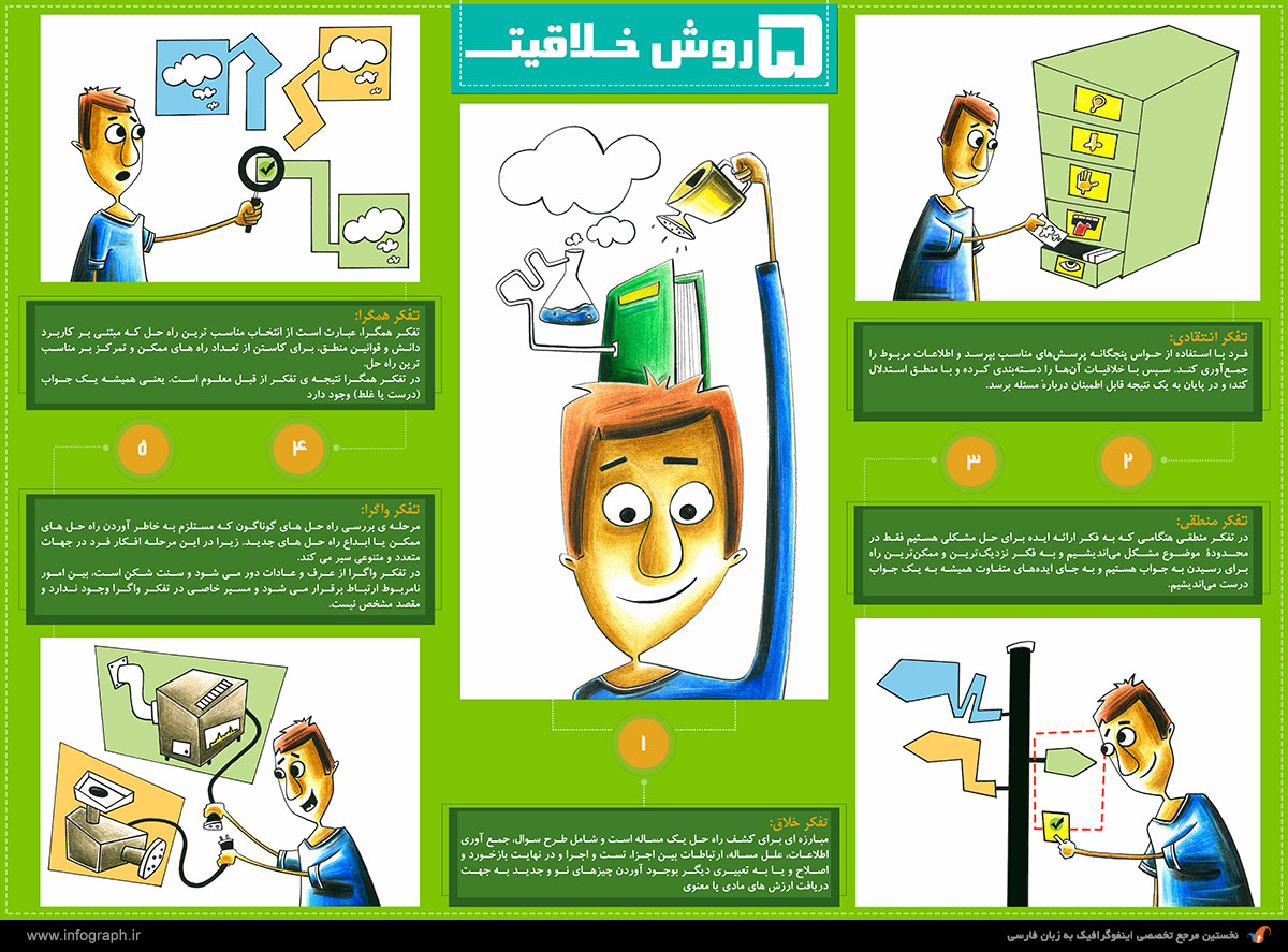 اینفوگرافیک 5 روش خلاقیت