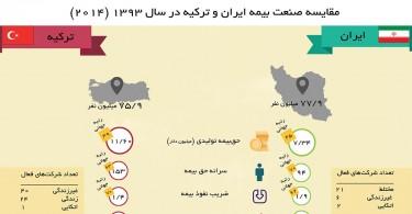 صنعت بیمه ایران و ترکیه