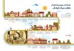 اینفوگرافیک برنامه های آتی میراث فرهنگی