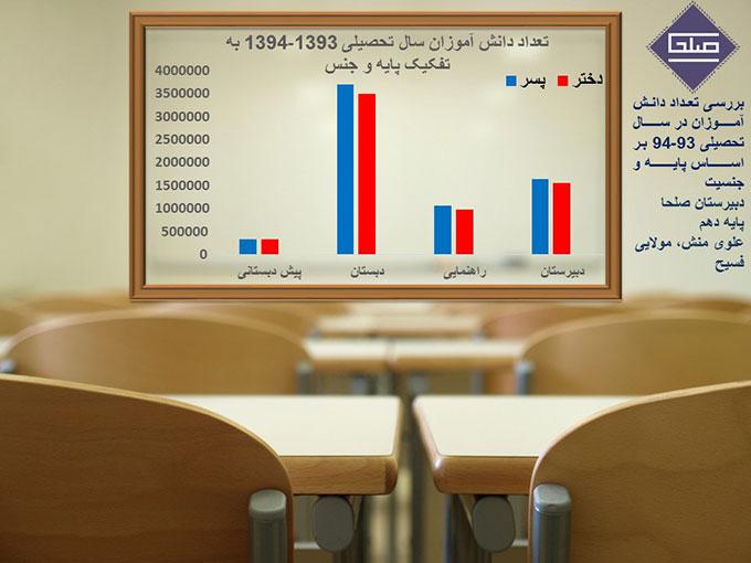 اینفوگرافیک دانش آموزی
