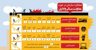 annualreport95_sazmanatahneshani-infographic
