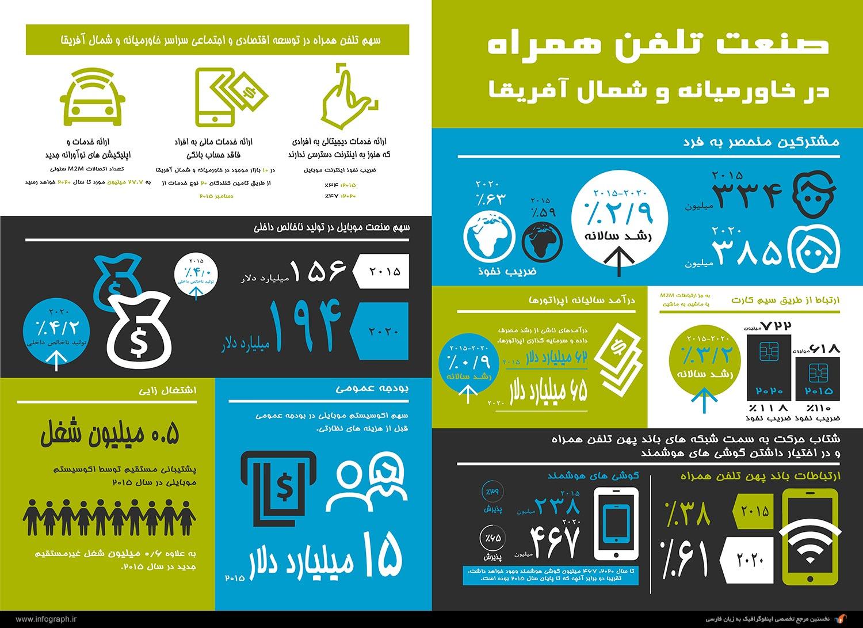 اینفوگرافیک صنعت تلفن همراه در خاورمیانه و شمال آقریقا