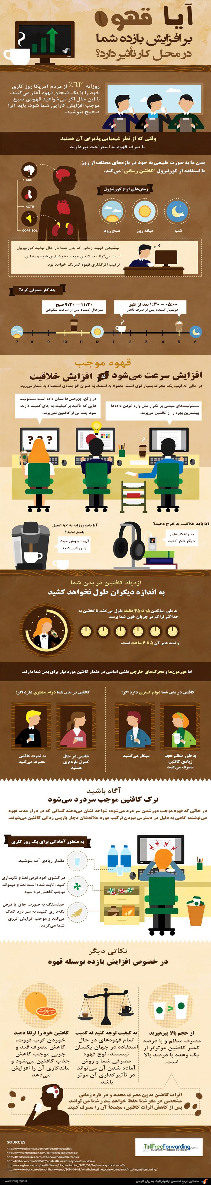 اینفوگرافیک آیا قهوه بر افزایش بازده شما در محل کار تاثیر دارد؟