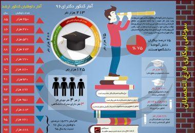 اینفوگرافیک سونامی بیکاری فارغ التحصیلان