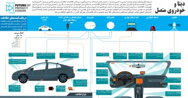 Connected Car Infographic