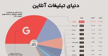 اینفوگرافیک دنیای تبلیغات آنلاین