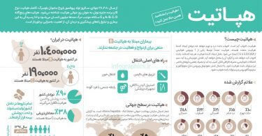 اینفوگرافیک روز جهانی هپاتیت