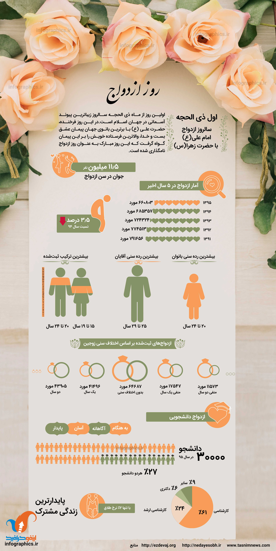 اینفوگرافیک روز ازدواج