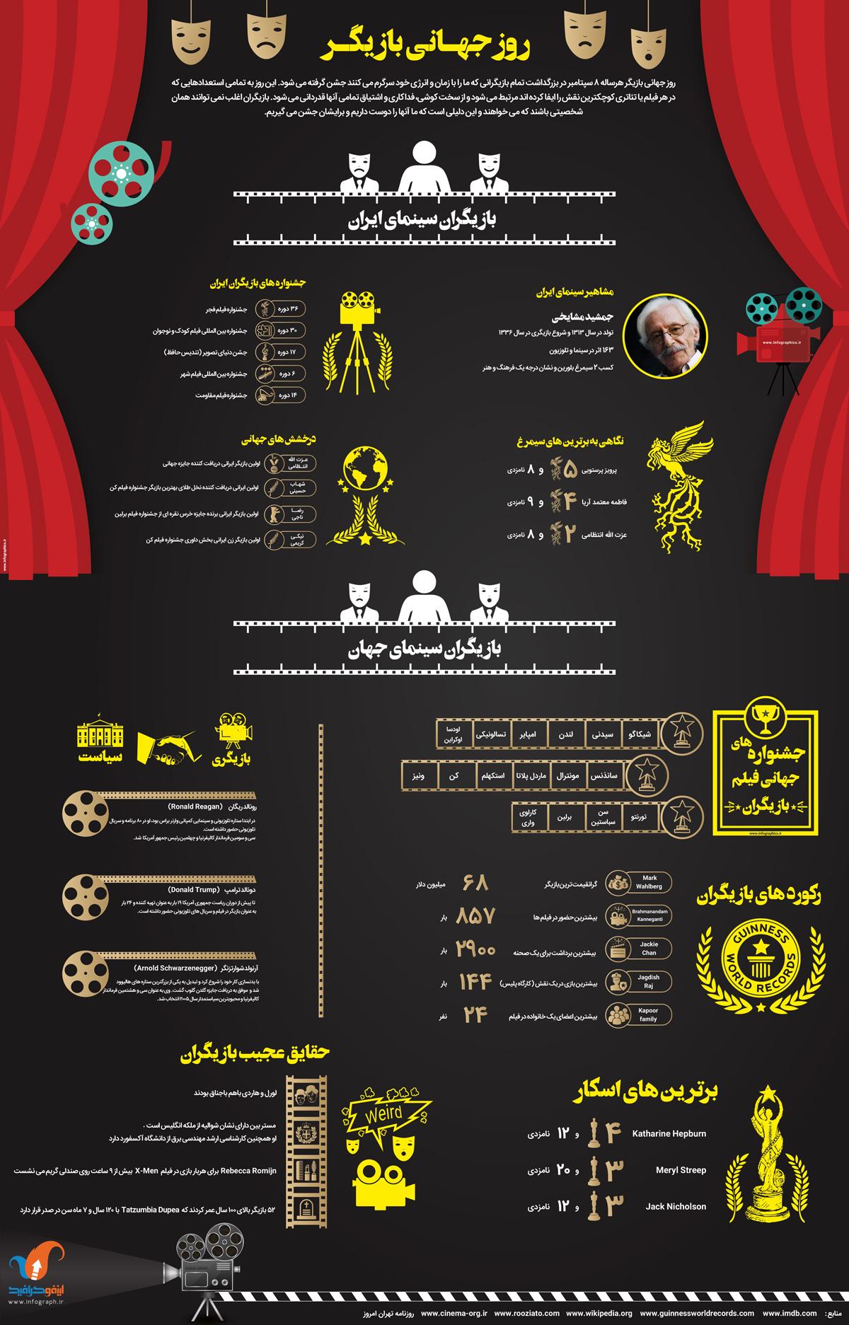 اینفوگرافیک روز جهانی بازیگر