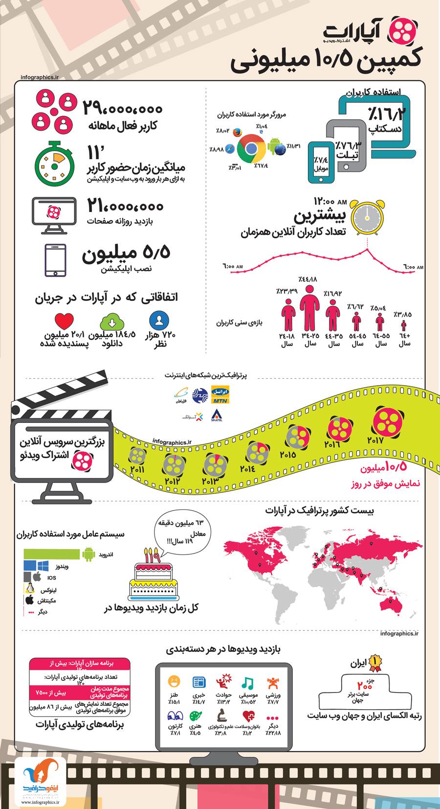 اینفوگرافیک کمپین 10.5 میلیونی آپارات-3