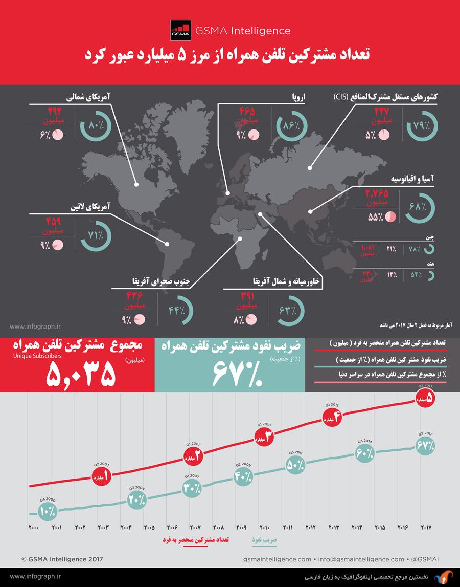 اینفوگرافیک تعداد مشترکین تلفن همراه در جهان