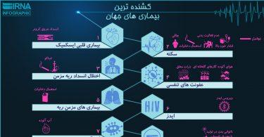اینفوگرافیک کشنده ترین بیماری های جهان