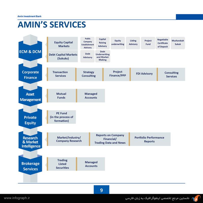 شرکت تأمین سرمایه امین (بخش اول)-2